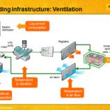 Energy Logging Dalam Sistem Ventilasi Bangunan