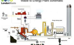 Cara Mengubah Sampah Menjadi Energy Listrik