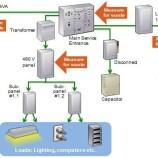 Bagaimana Mengidentifikasi Penghematan Energi termudah di Fasilitas Anda