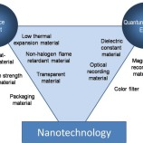 Nanoteknologi, Ini Yang Harus Kamu Tahu