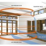 Teknik Menjaga Temperatur Dan Kelembaban Kumbung